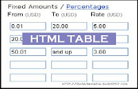 html-tables-cara membuat table/tabel-blog