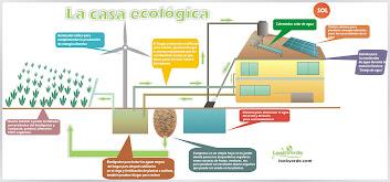 Diagrama de una casa ecologica