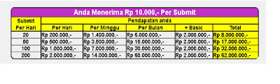 Ilustrasi Pendapatan Dari ODAP