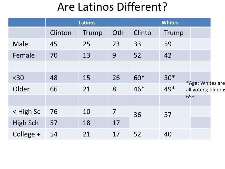 latino vote.jpg
