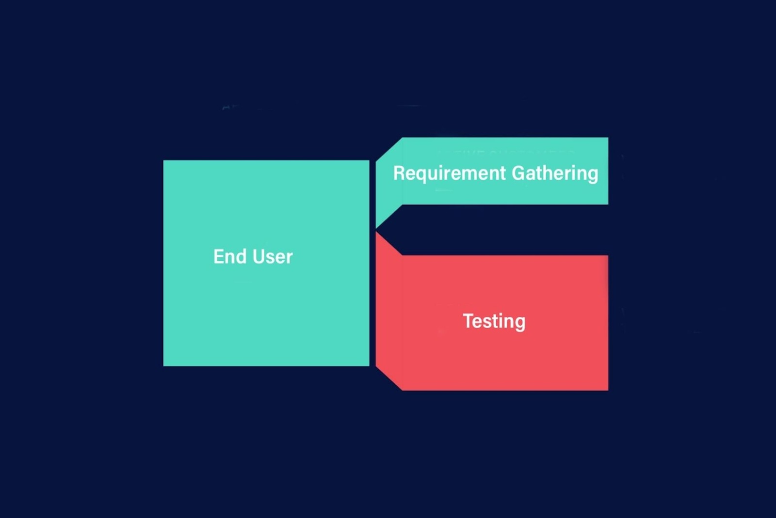 Risk management in software development relating to end-user engagement