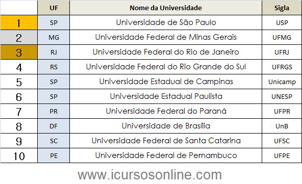 as melhores universidades do Brasil