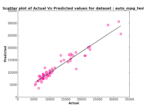 Scatter Plot - Linear Regression (with categorical attributes)