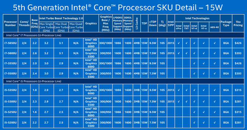 Intel Broadwell Core i5-i7 chip.