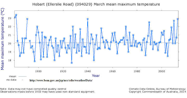 hobart marchmean temp anomalies time series