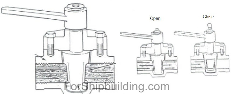 plug%252520valves Types of valves ship machine equipment