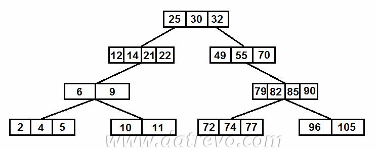 Gli alberi K, alberi di ricerca con un vettore di valori