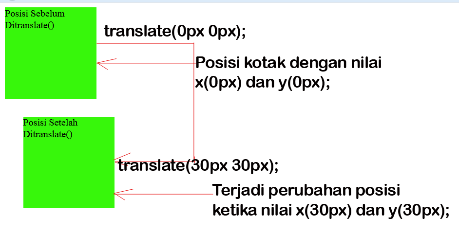 Contoh transform translate