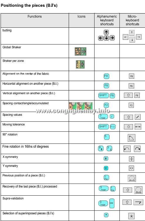 Chức Năng Icon Và Phím Tắt Trong Lectra Diamino 5