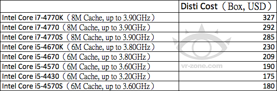 Haswell Spec Price VR-Zone