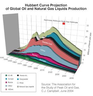 O fim do petróleo e a curva de Hubbert