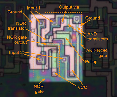 An XOR gate in the 8085 microprocessor, formed from a NOR gate and an AND-NOR gate. If both inputs are 0, the NOR gate output will be 1, and the NOR transistor will pull the output to 0. If both inputs are 1, the AND transistors will pull the output to 0. Otherwise the pullup transistor will pull the output 1.