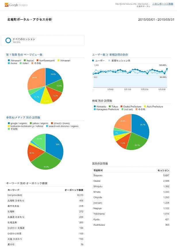 北竜町ポータル・アクセス報告2015年度(2015年5月)