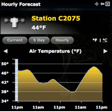 Spi Ouest air temperature data
