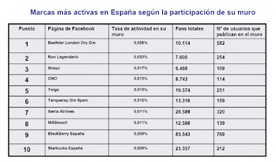 Spanish Brands Facebook Wall