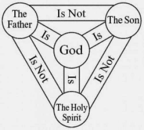 Keep Spiritual Order
