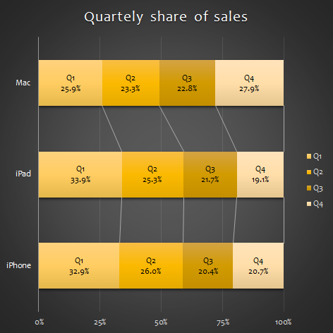 Apple sales comparison of quarterly distribution
