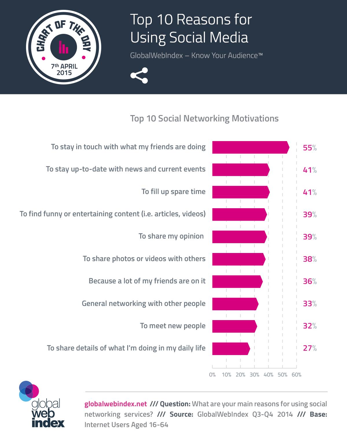 Las 10 principales razones por la que las personas usan los medios sociales