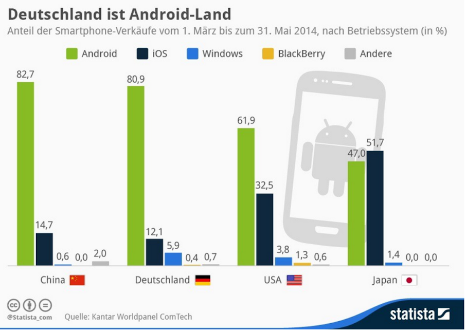 Android Marktanteil