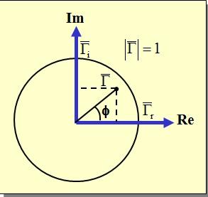 Matching impedance smith chart smith chart pada dasarnya adalah kurva kurva untuk tahanan konstan dan reaktansi konstan dan dapat meatakan impedansi input beban bahkan impedansi di ccuart Choice Image