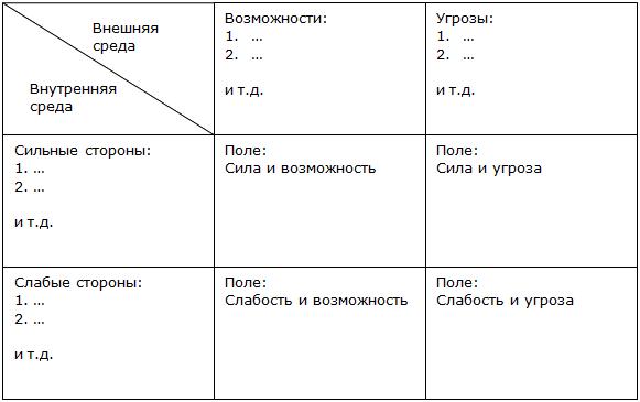 SWOT анализ