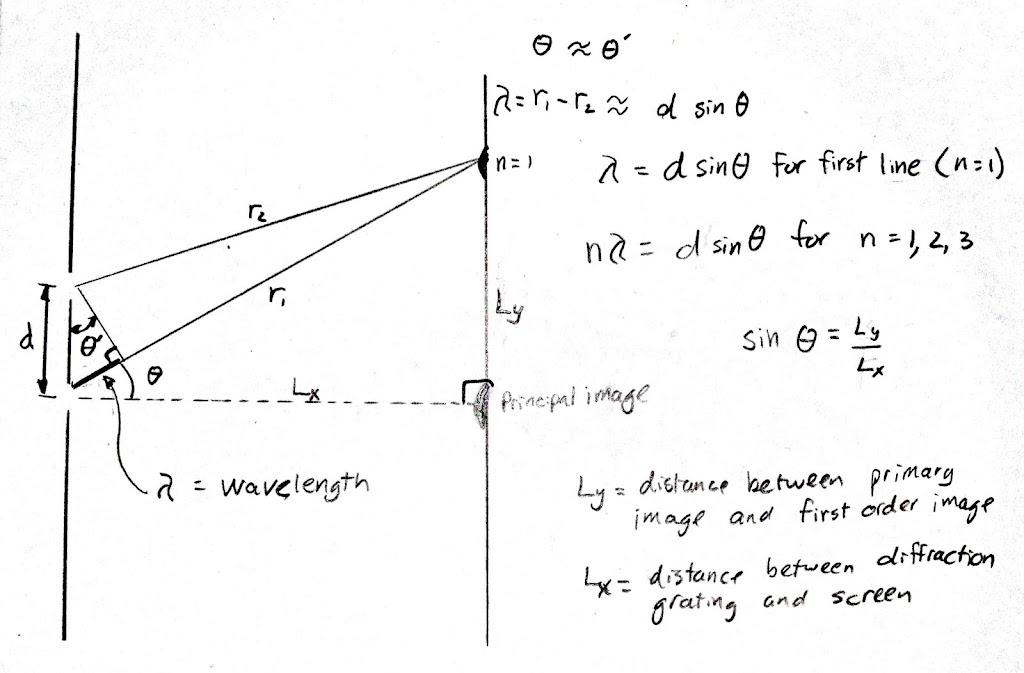 how to change light wavelength