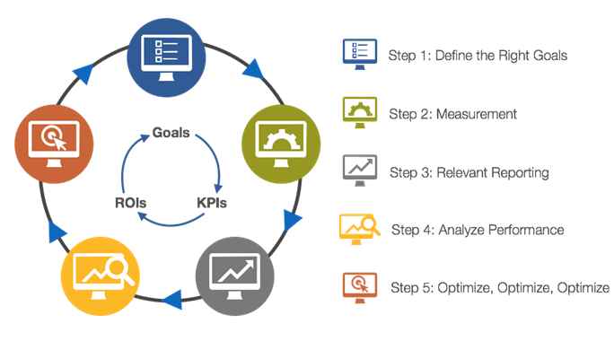 digital-analytics-dashboarding-and-5-steps-for-success