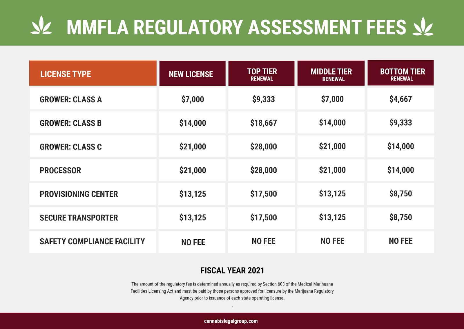 fees for assessment