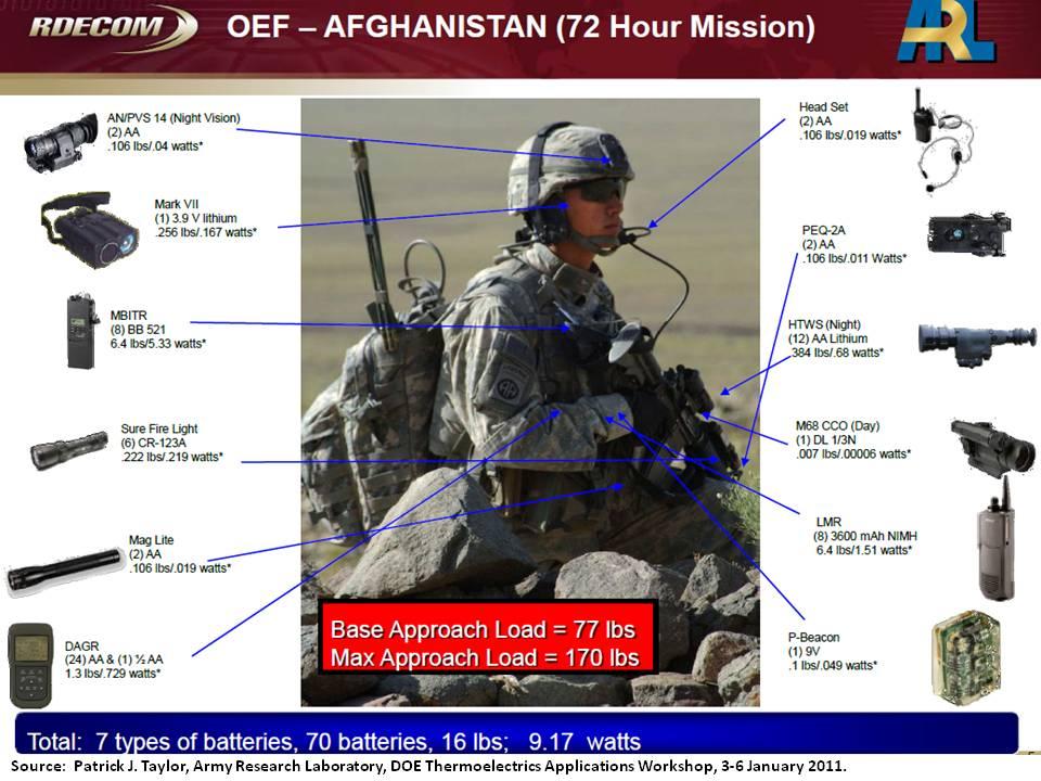 military innovation essay