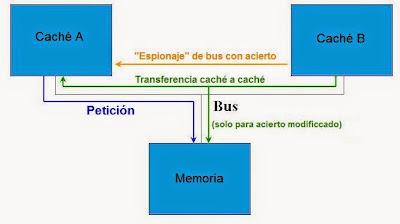 Optimización del protocolo MESI