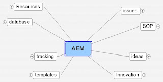 Using Mind Maps to improve AEM