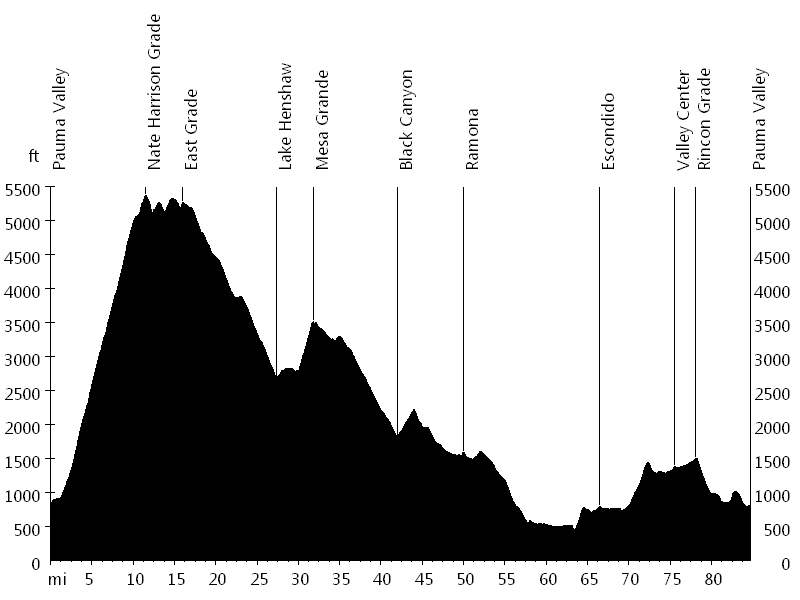 Nate Harrison Grade and Black Canyon • Route Profile