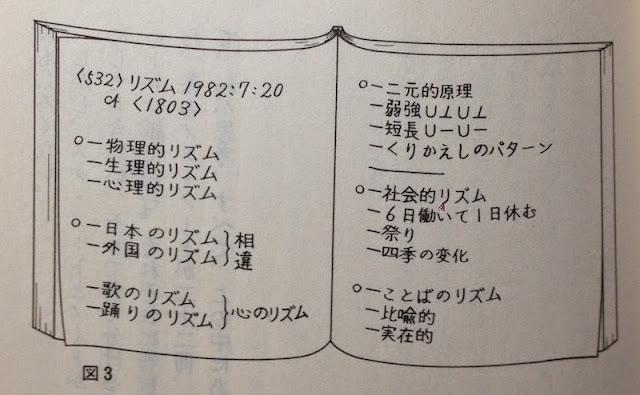 メタノートの書き方サンプル