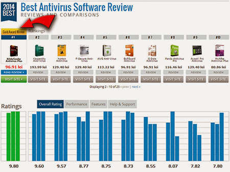The actual Bizarre Magic formula of Best Antivirus For Pc