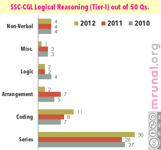 SSC CGL Reasoning Bar