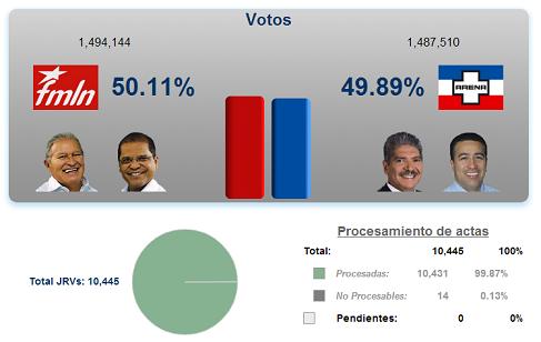 Quién ganó las elecciones presidenciales de El Salvador