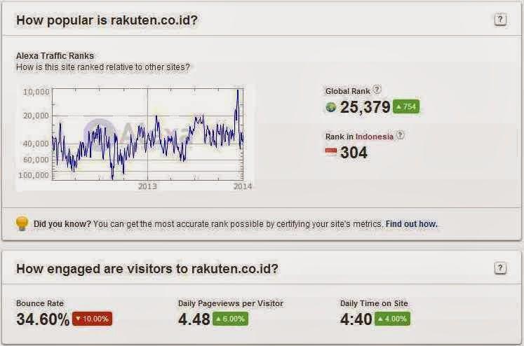 Rakuten Toko Online Indonesia
