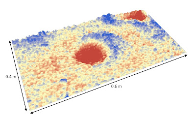 A Digital Elevation Model (DEM) of a gravel surface after 24 hours of crayfish activity. Red areas are pits and blue areas indicate mounded material. The surface was initially flat.