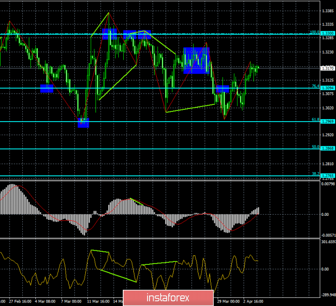 Analysis of GBP/USD divergence for April 4. The pound maintains the upward mood