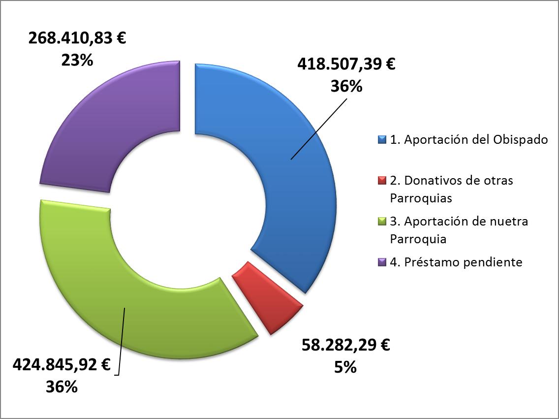 Estado de cuentas al 18 de noviembre de 2014