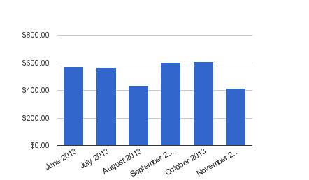 Dividend Income - November 2013