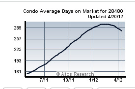average time to sell a condo