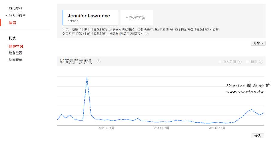 2013年的全球搜尋趨勢是什麼?-startdo