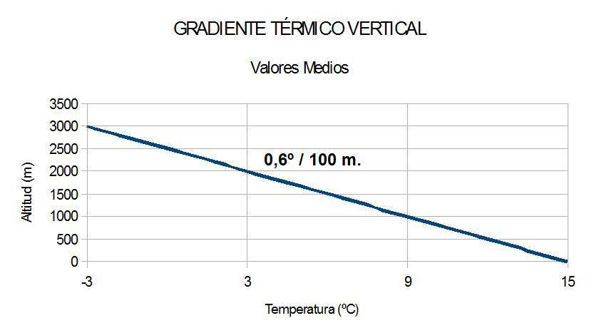 Gradiente t�rmico vertical