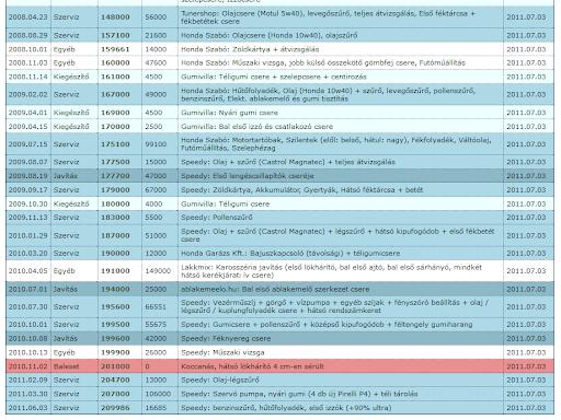 Szervizkönyv bővített adatokkal: baleset, javítások, tuning és egyéb bejegyzések (izzócsere, gumicsere, spoiler)