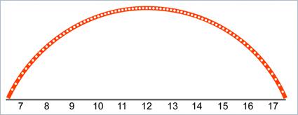 Archimedes - Integralrechnung - Übergang zu Punkten