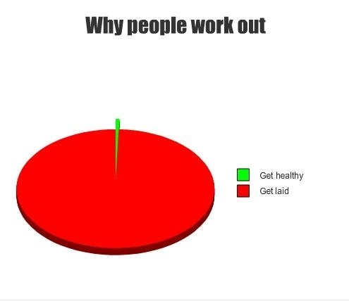 Why People Work Out