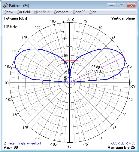 144 MHz single Cebik Wheel Antenna elevation                       pattern calculated by NEC Model.