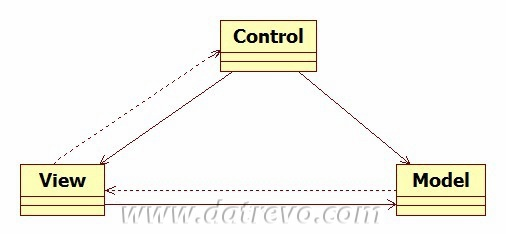 Il pattern Model View Control