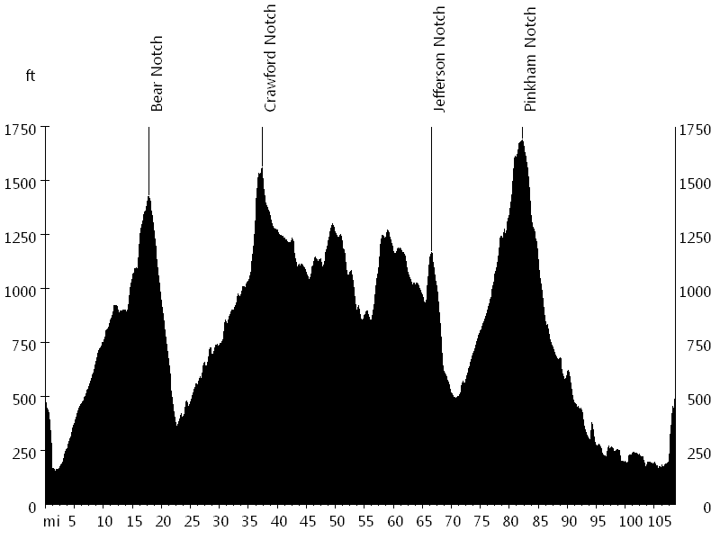 Mount Washington Century • Route Profile